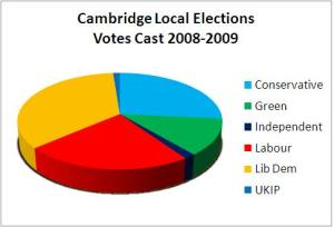 Cambridge Local Elections - Votes Cast in 2008-2009