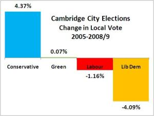Cambridge City Elections Change in Local Vote 2005-2008/9