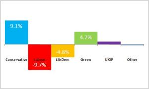 Change in share of general election vote for all parties - Cambridge 2010